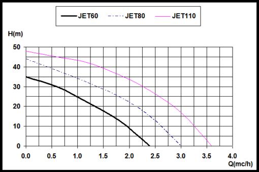 Economy JET110-19